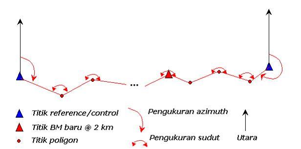 kerangka-dasar-vertikal-2